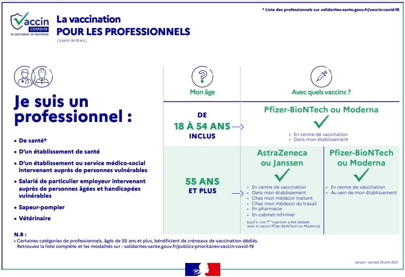 Vaccination des professionnels : pour s'y retrouver !